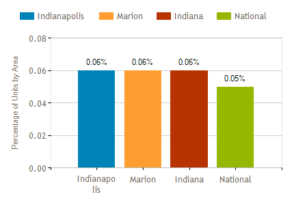 Indianapolis Market Report February 2018