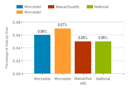 Worcester, MA Market Report