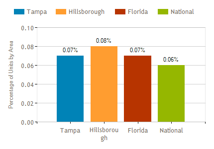 Tampa Market Report March 2018