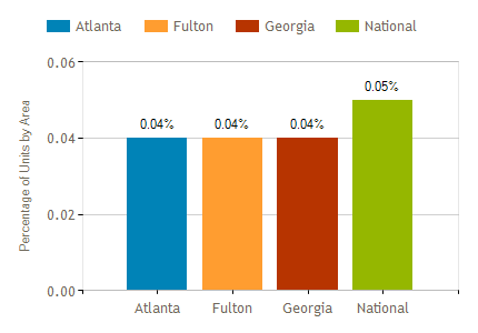 Atlanta Foreclosure Trends Update