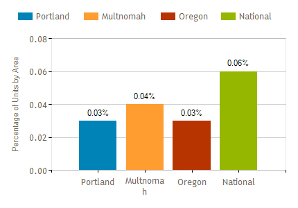 Portland-Foreclosure Trends June 2018