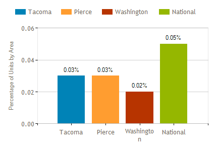 Tacoma Foreclosure Rates June 2108